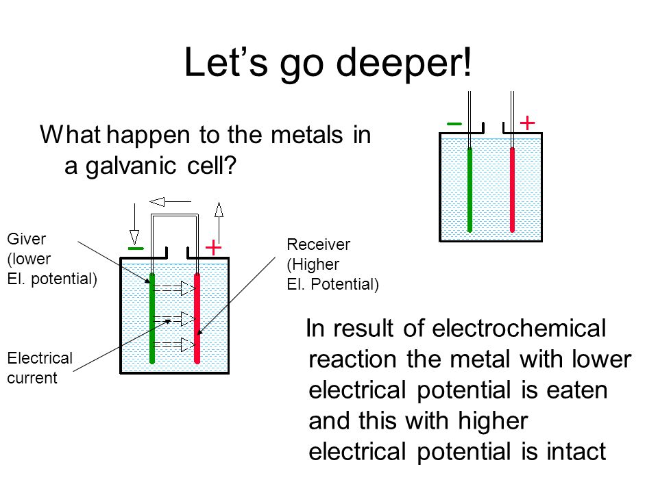 Let's go deeper! What happen to the metals in a galvanic cell