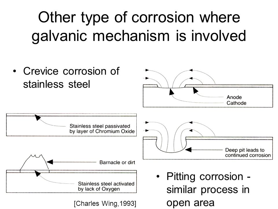 Other type of corrosion where galvanic mechanism is involved