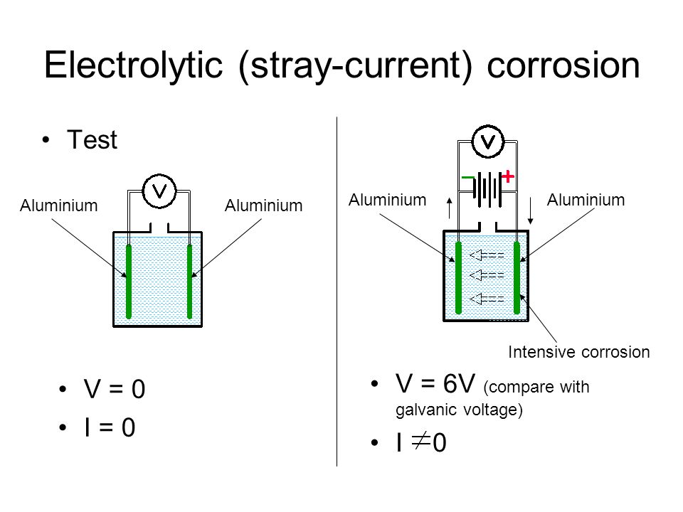Electrolytic (stray-current) corrosion