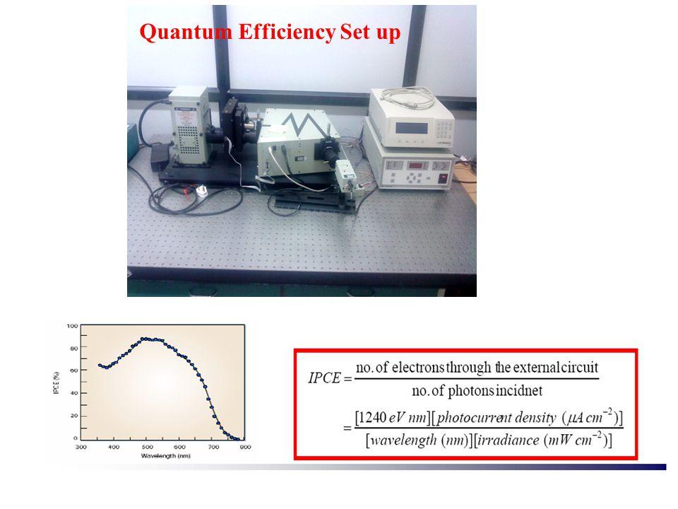 Quantum Efficiency Set up