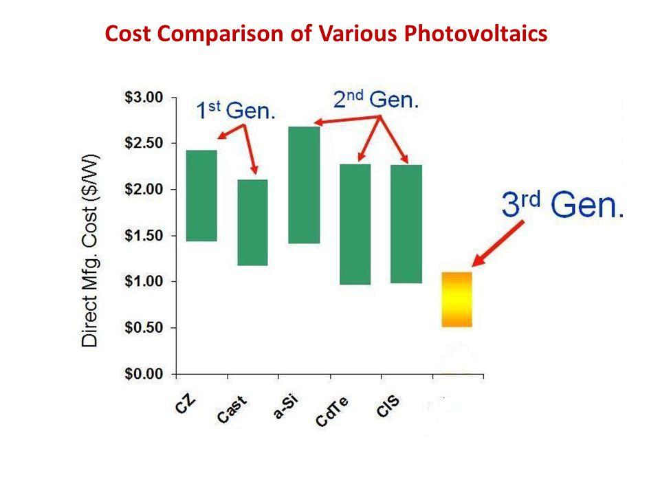 Cost Comparison of Various Photovoltaics