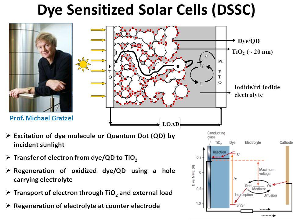 Dye Sensitized Solar Cells (DSSC)