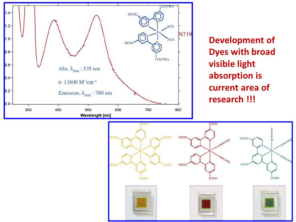 Development of Dyes with broad visible light absorption is current area of research !!!