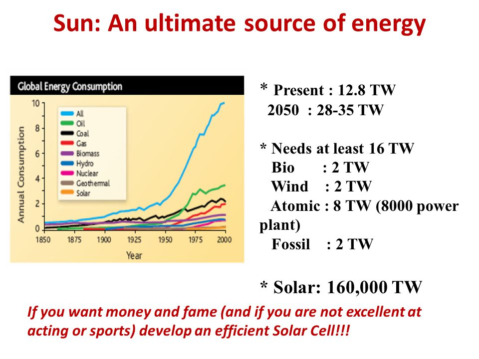 Sun: An ultimate source of energy