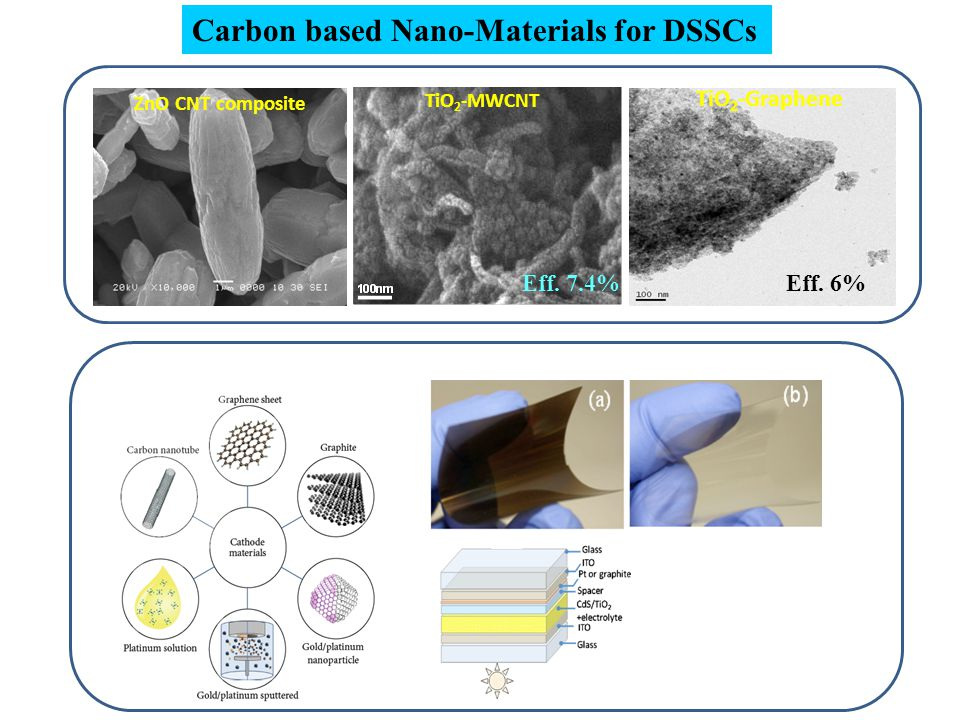 Carbon based Nano-Materials for DSSCs