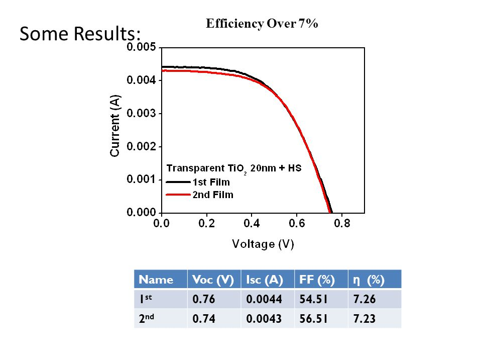 Some Results: Efficiency Over 7% Name Voc (V) Isc (A) FF (%) η (%) 1st