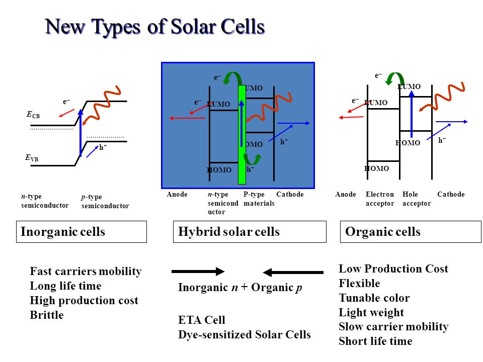New Types of Solar Cells