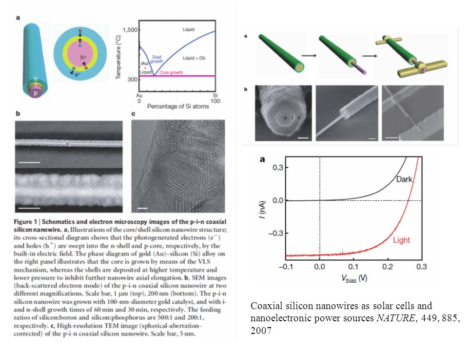 Coaxial silicon nanowires as solar cells and nanoelectronic power sources NATURE, 449, 885, 2007