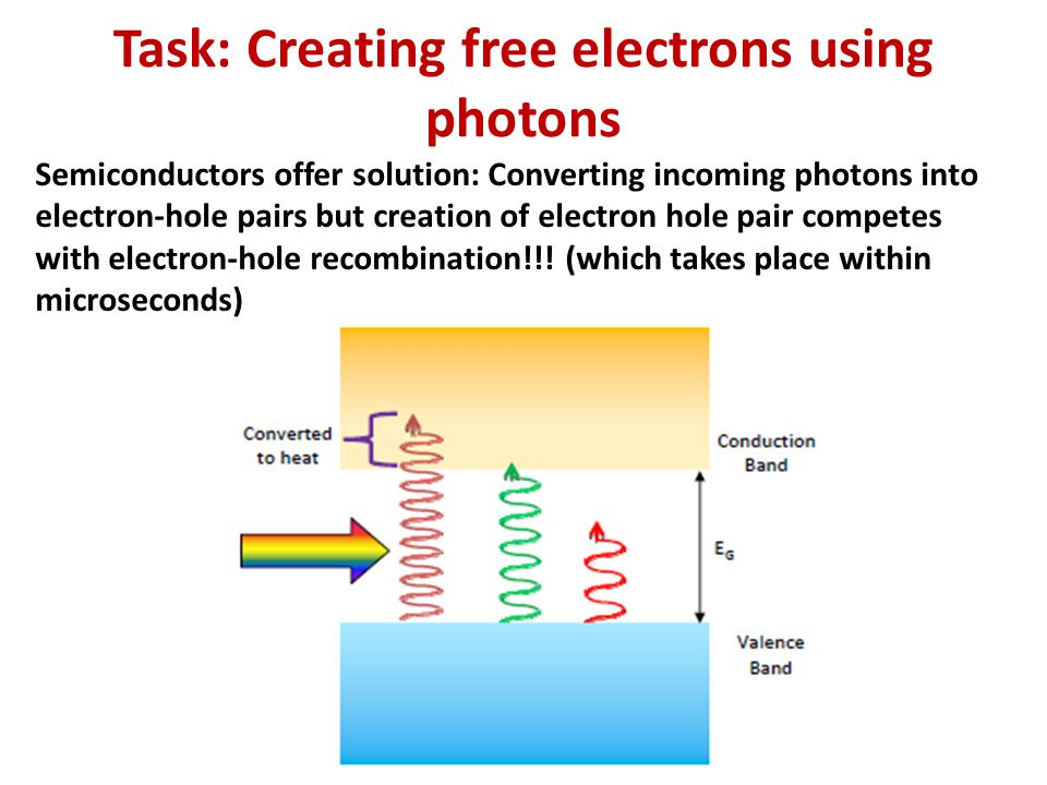 Task: Creating free electrons using photons