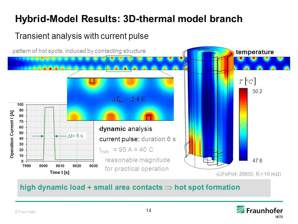 Hybrid-Model Results: 3D-thermal model branch