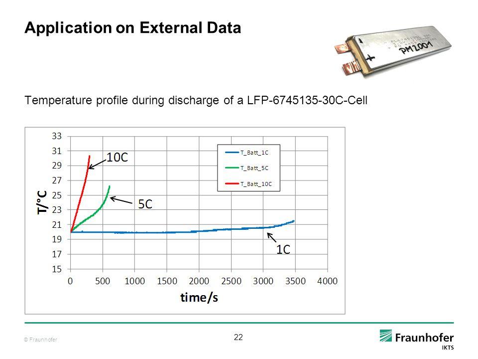 Application on External Data