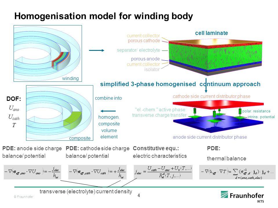 Homogenisation model for winding body