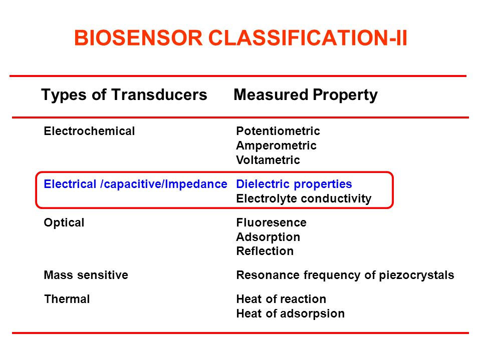 BIOSENSOR CLASSIFICATION-II