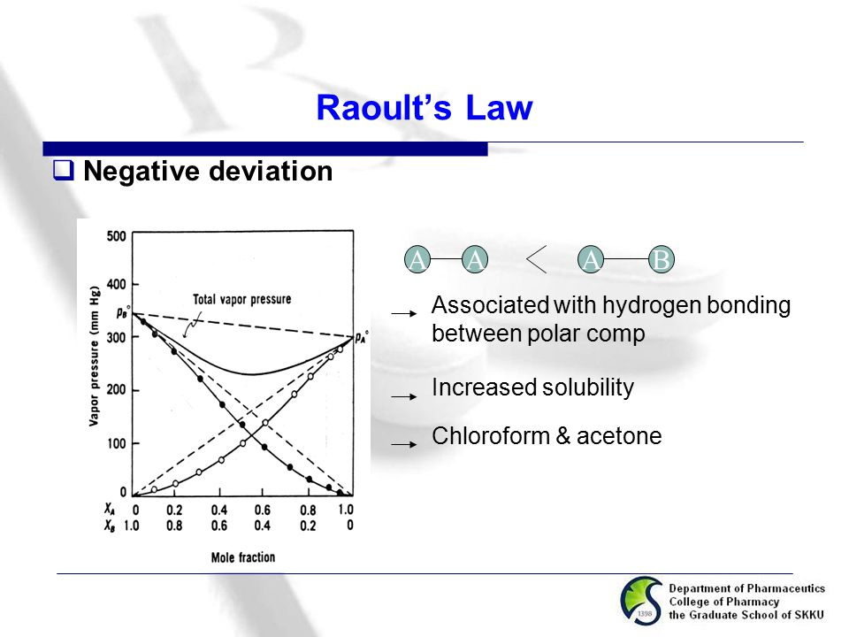 Raoult's Law Negative deviation A B