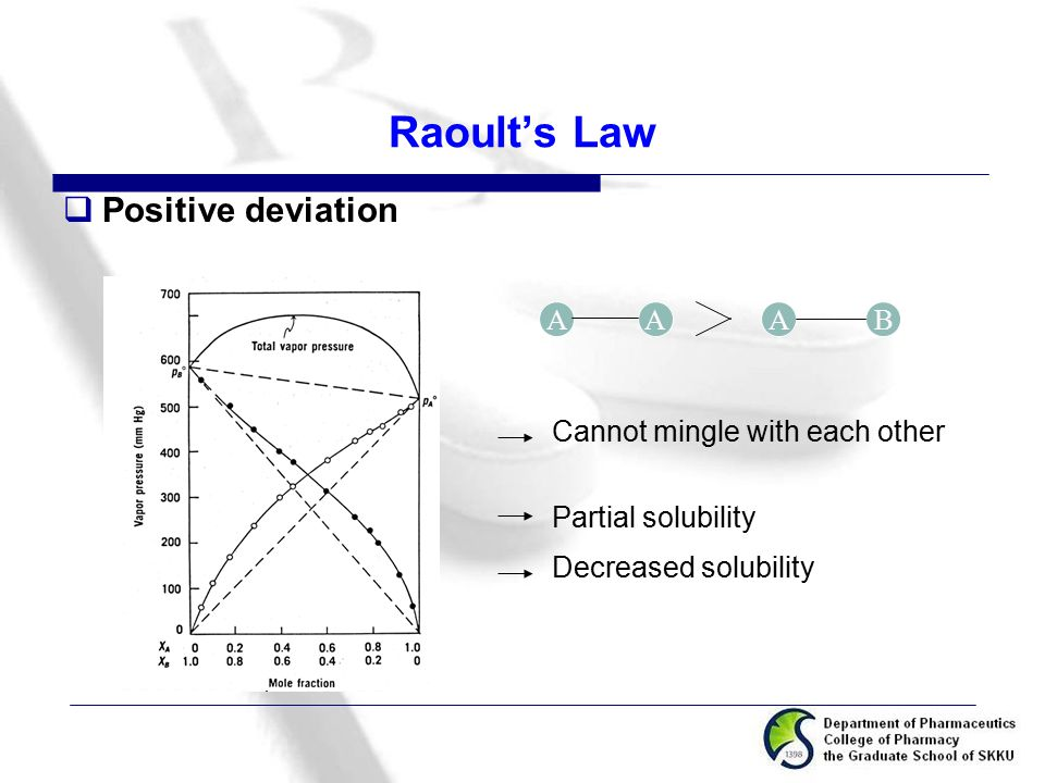 Raoult's Law Positive deviation A A B A Cannot mingle with each other