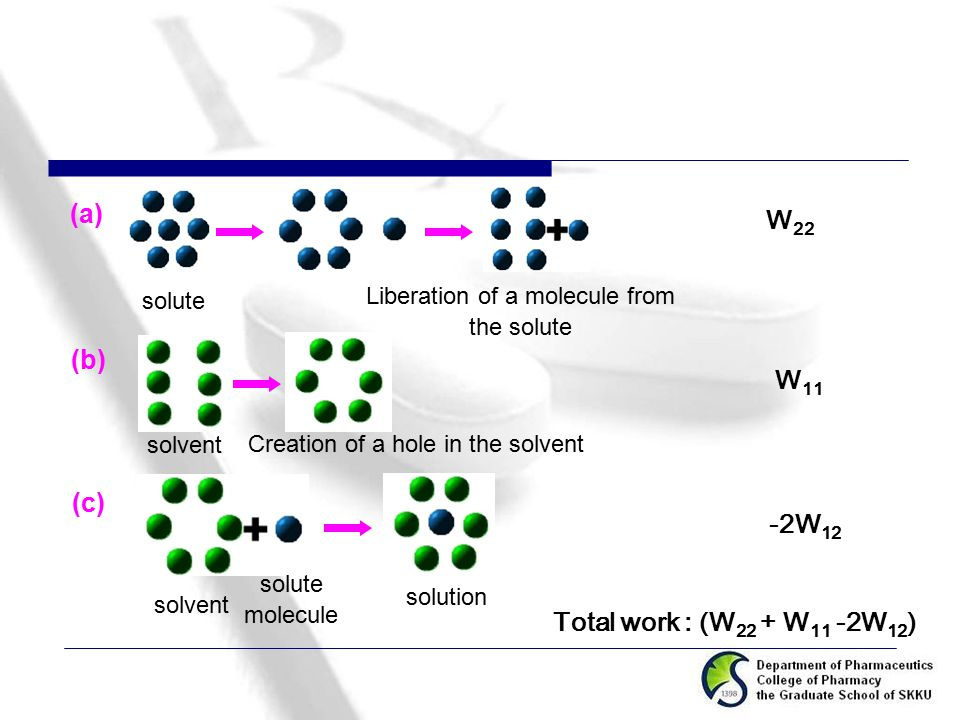 Liberation of a molecule from
