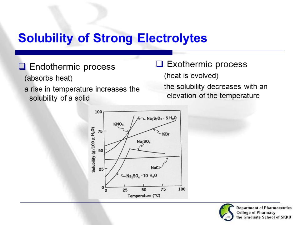 Solubility of Strong Electrolytes