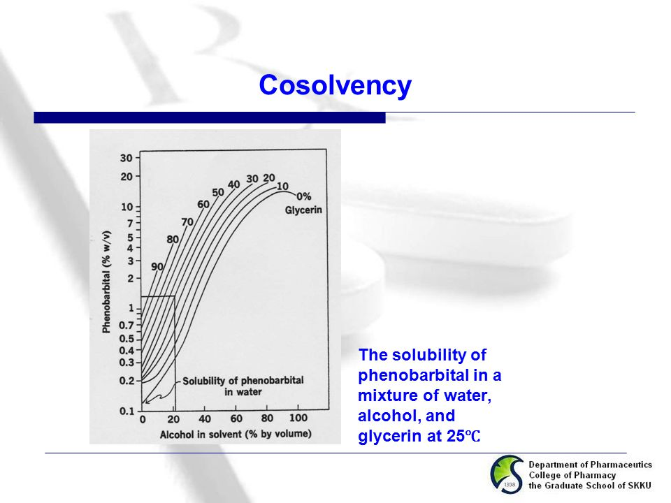 Cosolvency The solubility of phenobarbital in a mixture of water, alcohol, and glycerin at 25℃