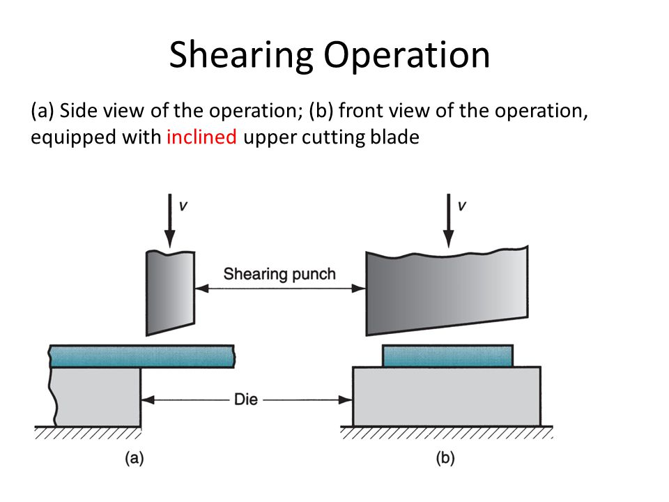 Shearing Operation (a) Side view of the operation; (b) front view of the operation, equipped with inclined upper cutting blade.