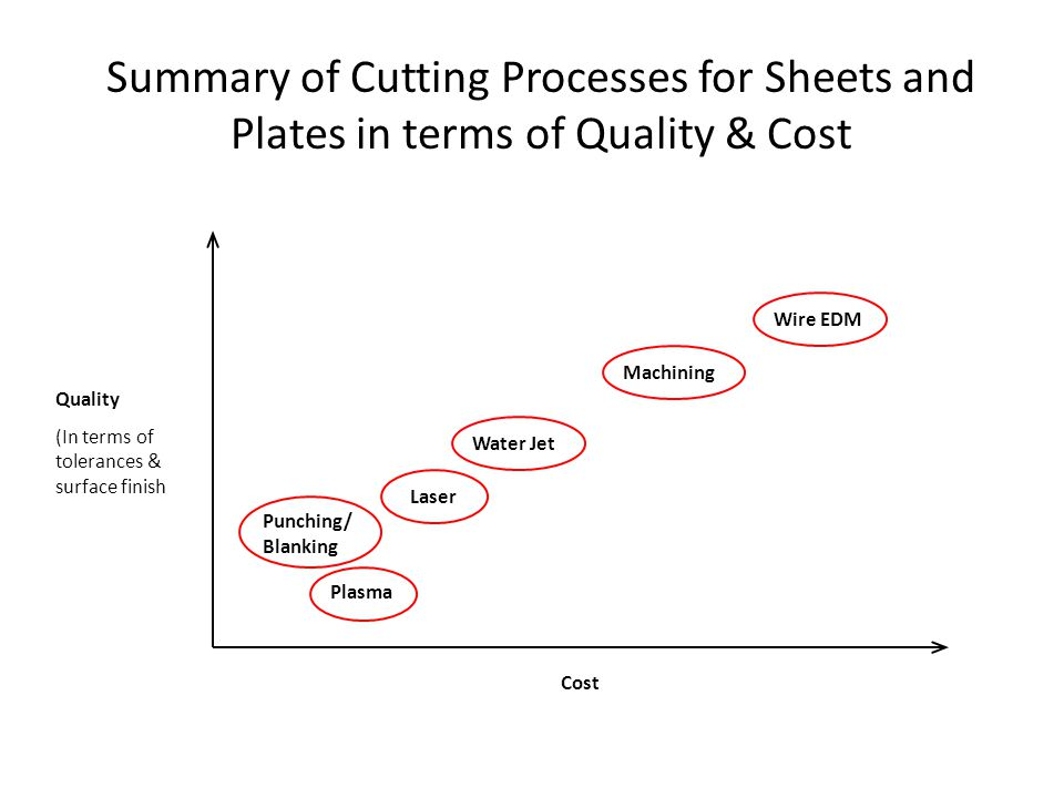 Summary of Cutting Processes for Sheets and Plates in terms of Quality & Cost