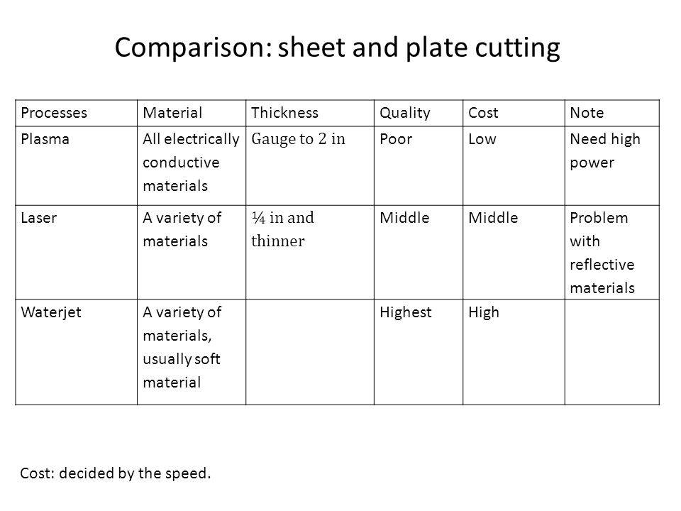 Comparison: sheet and plate cutting