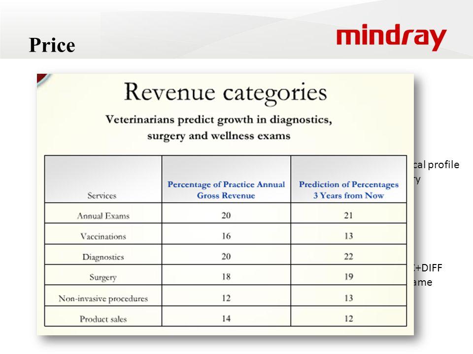 IDEXX General Health Profile