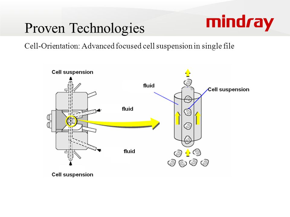 Proven Technologies Cell-Orientation: Advanced focused cell suspension in single file