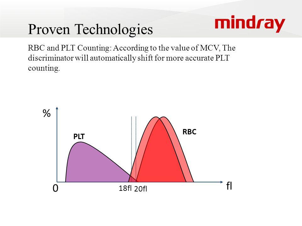 Proven Technologies % fl