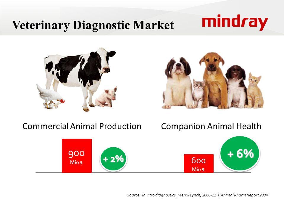 Veterinary Diagnostic Market