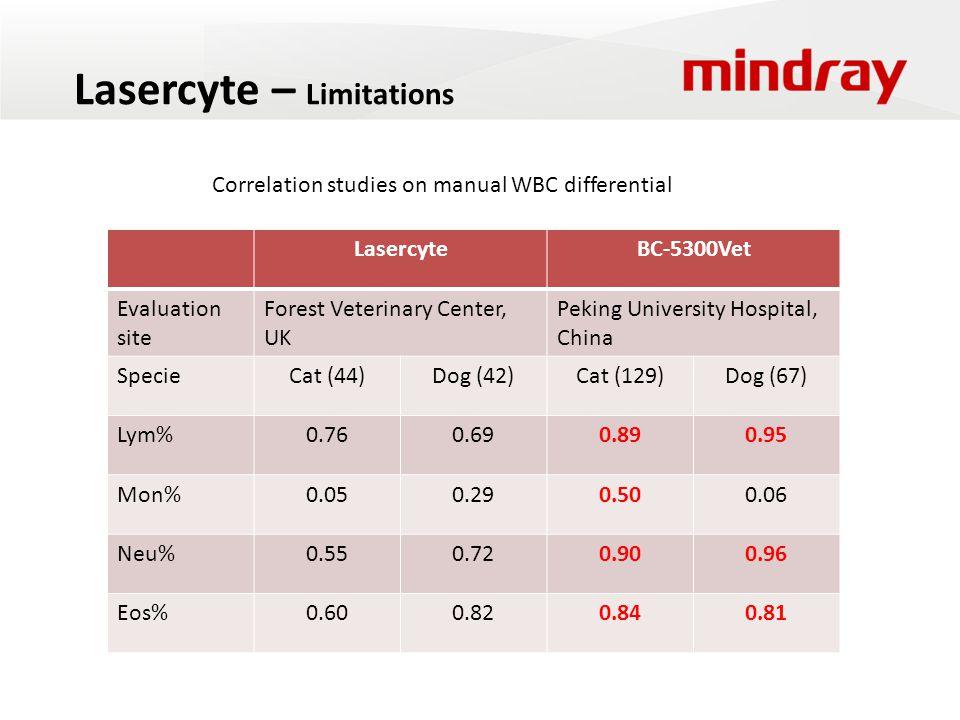 Lasercyte – Limitations