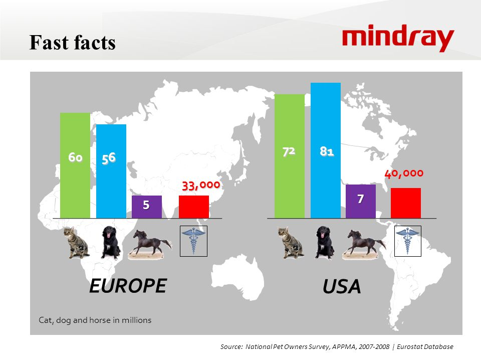 Fast facts 60. 56. 5. 33,000. Cat, dog and horse in millions. 72. 81. 7. 40,000. EUROPE. USA.