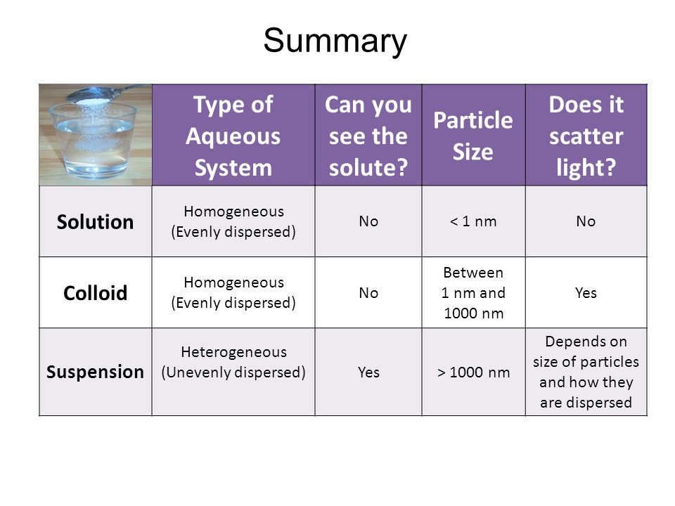 Summary Type of Aqueous System Can you see the solute Particle Size