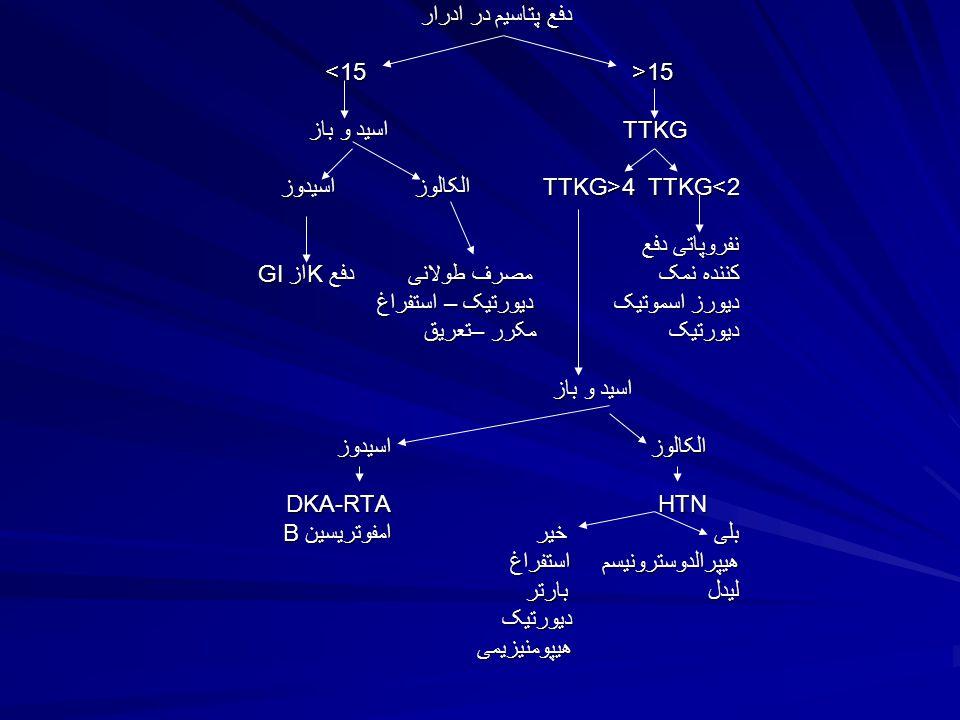 دفع پتاسیم در ادرار 15< 15> TTKG اسید و باز 2>TTKG 4<TTKG الکالوز اسیدوز نفروپاتی دفع کننده نمک مصرف طولانی دفع Kاز GI دیورز اسموتیک دیورتیک – استفراغ دیورتیک مکرر –تعریق اسید و باز الکالوز اسیدوز HTN DKA-RTA بلی خیر امفوتریسین B هیپرالدوسترونیسم استفراغ لیدل بارتر دیورتیک هیپومنیزیمی
