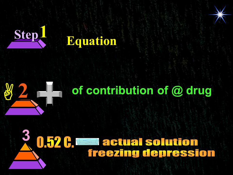 of contribution of @ drug