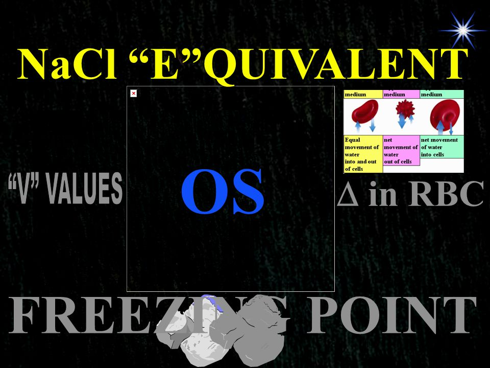 NaCl E QUIVALENT OS  in RBC V VALUES FREEZING POINT