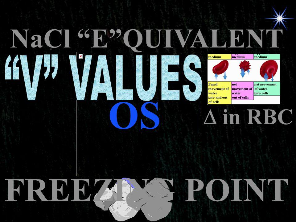 NaCl E QUIVALENT V VALUES OS  in RBC FREEZING POINT