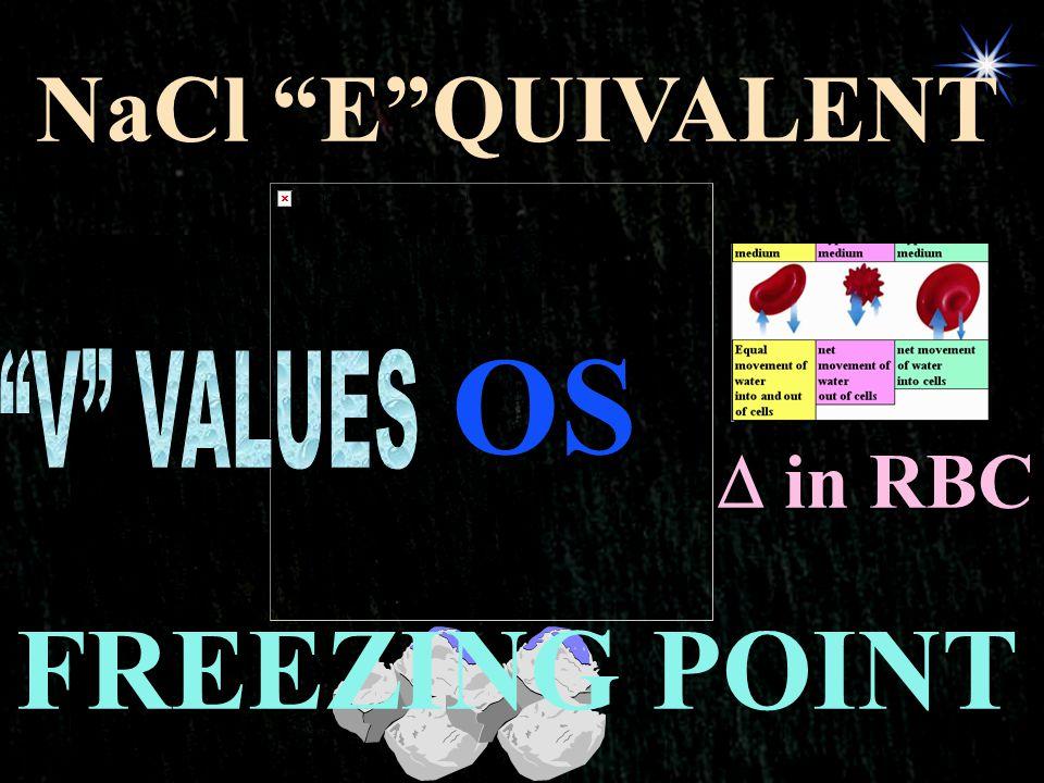 NaCl E QUIVALENT OS V VALUES  in RBC FREEZING POINT