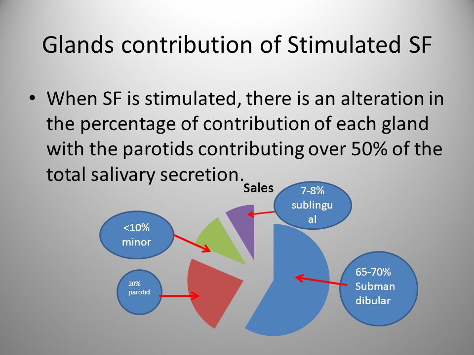 Glands contribution of Stimulated SF