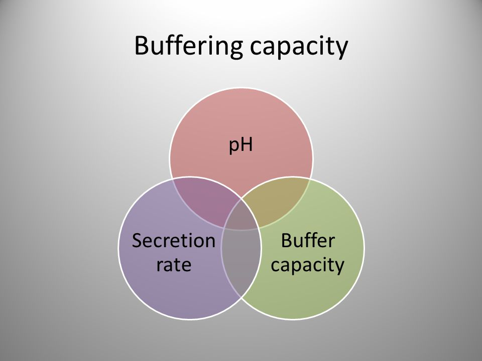 Buffering capacity pH Buffer capacity Secretion rate