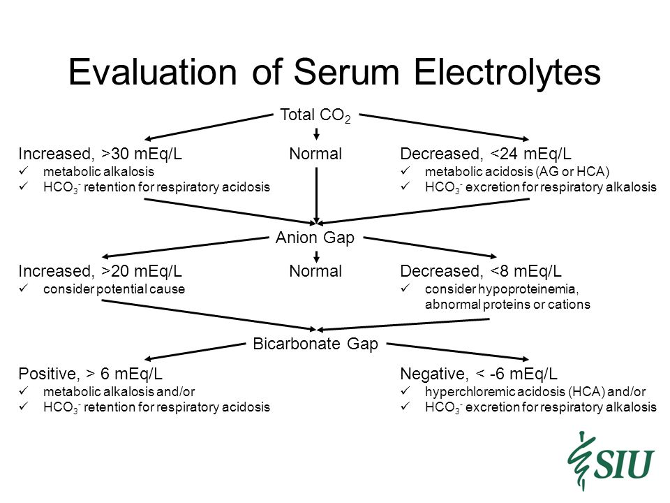 Evaluation of Serum Electrolytes
