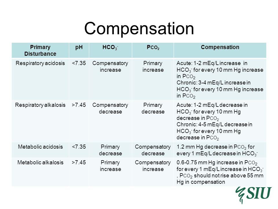 Compensation Primary Disturbance pH HCO3- PCO2 Compensation