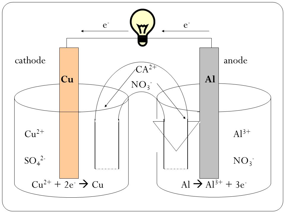 e- Cu2+ Cu Al3+ NO3- Al Cu2+ + 2e-  Cu cathode anode CA2+ NO3- SO42-