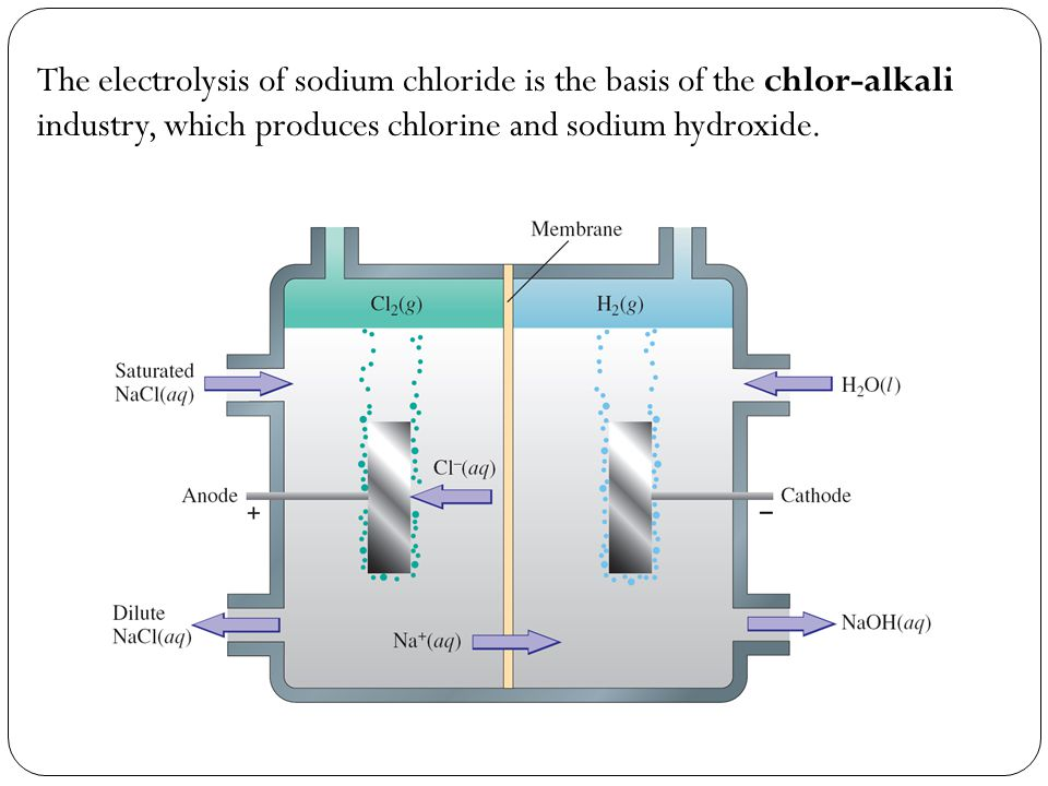 The electrolysis of sodium chloride is the basis of the chlor-alkali industry, which produces chlorine and sodium hydroxide.