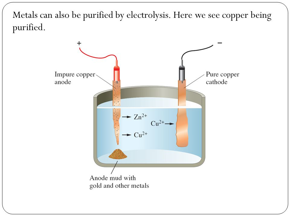 Metals can also be purified by electrolysis