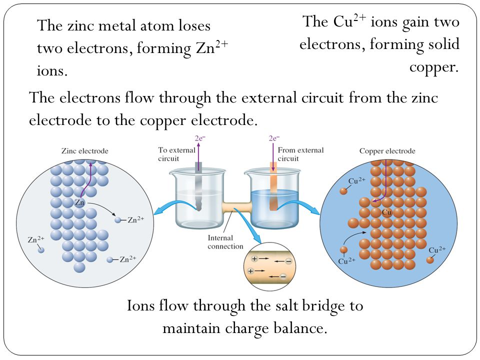 Ions flow through the salt bridge to maintain charge balance.