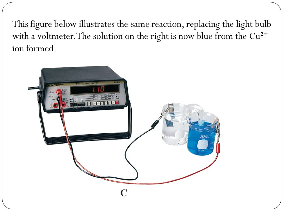 This figure below illustrates the same reaction, replacing the light bulb with a voltmeter. The solution on the right is now blue from the Cu2+ ion formed.