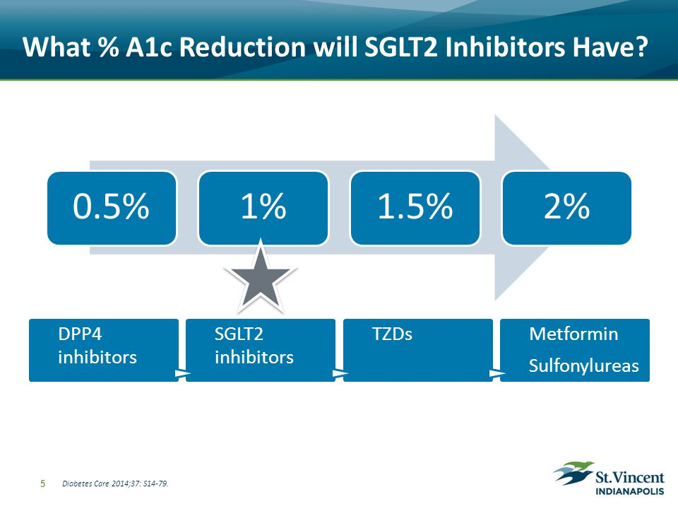 What % A1c Reduction will SGLT2 Inhibitors Have