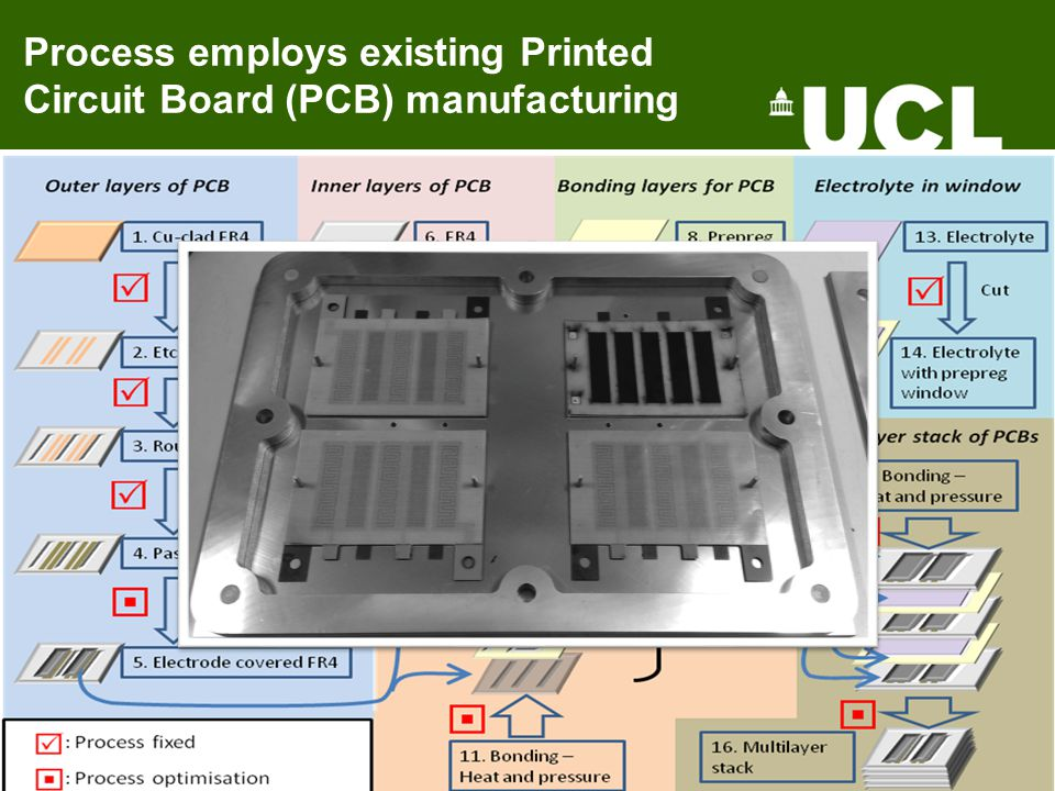 Process employs existing Printed Circuit Board (PCB) manufacturing
