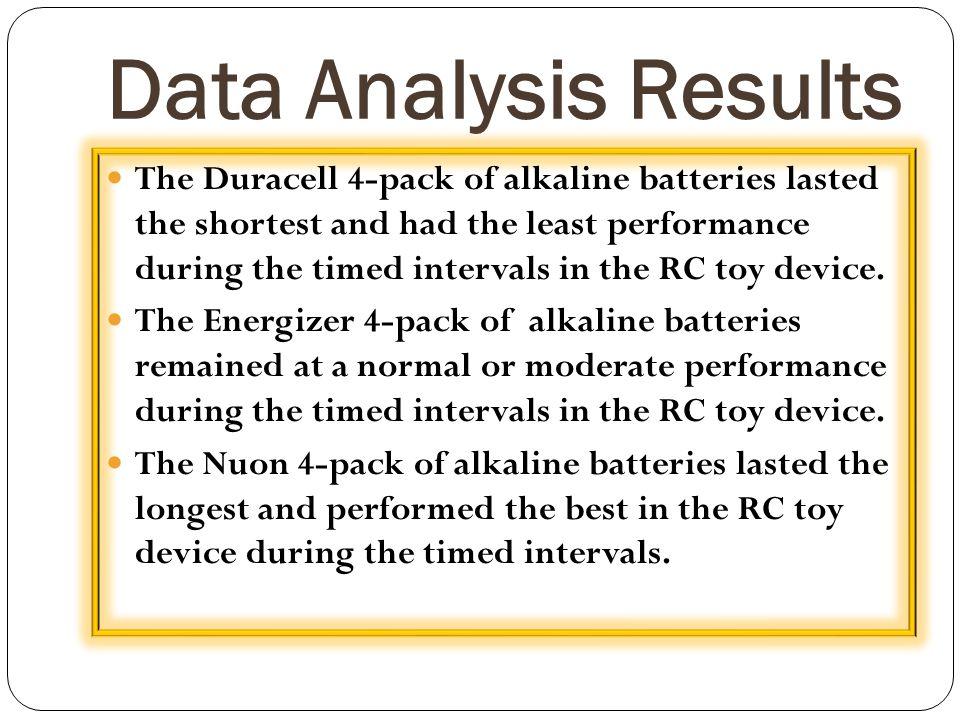 Data Analysis Results