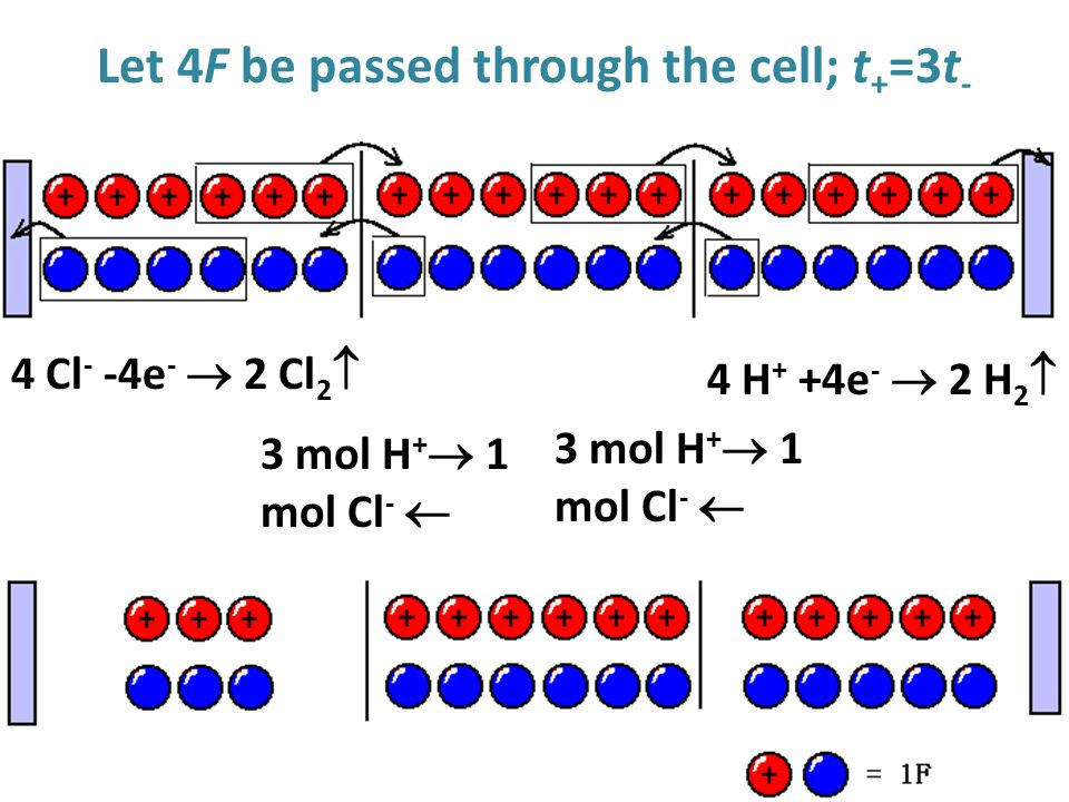 Let 4F be passed through the cell; t+=3t-